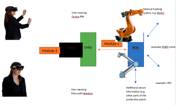 Rvis2AR - Visualization platform for AR / VR devices – ROSIN