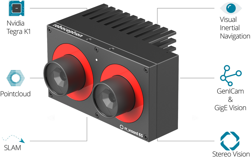 Visard4ROS - Easy to use 3D vision for robots – ROSIN