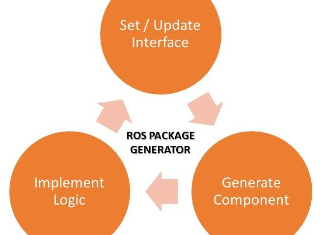 ROS Package Generator – ROSIN