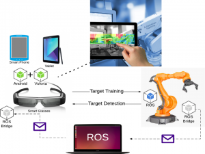 ROS2AR overview